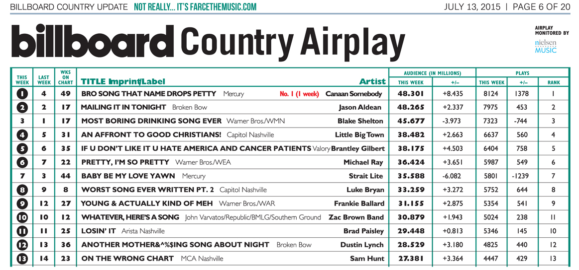 New country music charts